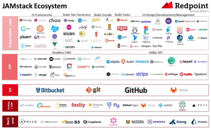 An overview of the JAMstack ecosystem. Starting from presentation layer and APIs all the way to Git, CDNs and backends